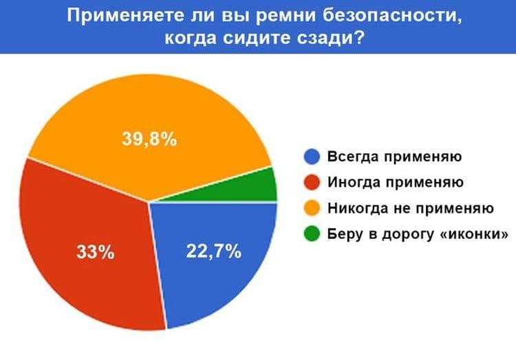 Украинцы не хотят пристегиваться ремнем на заднем сидении