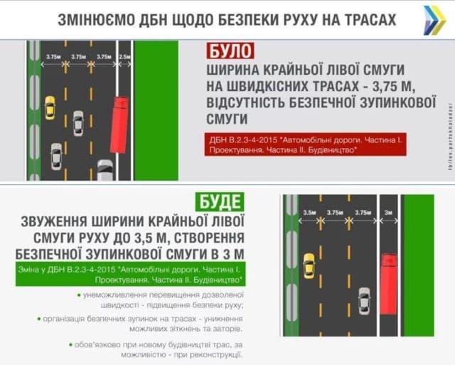 Важные изменения с 1 сентября: что изменится на дорогах